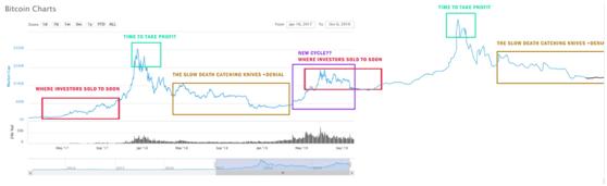 加密货币行情不好时,用怎样的交易策略才能获利?
