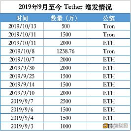 Tether操纵市场了吗?