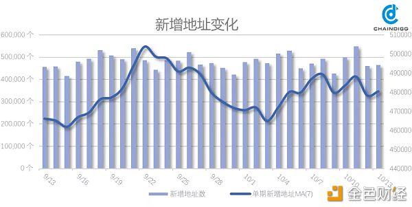 BTC数据周报:市场行情有所改善 远期信心指数受挫