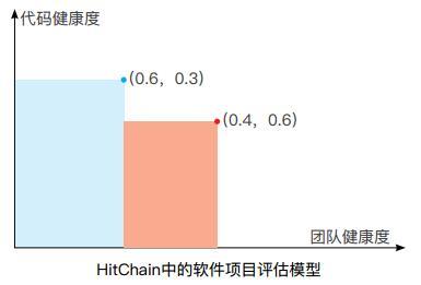 HitChain(HIT)区块链上的开发者共治社区