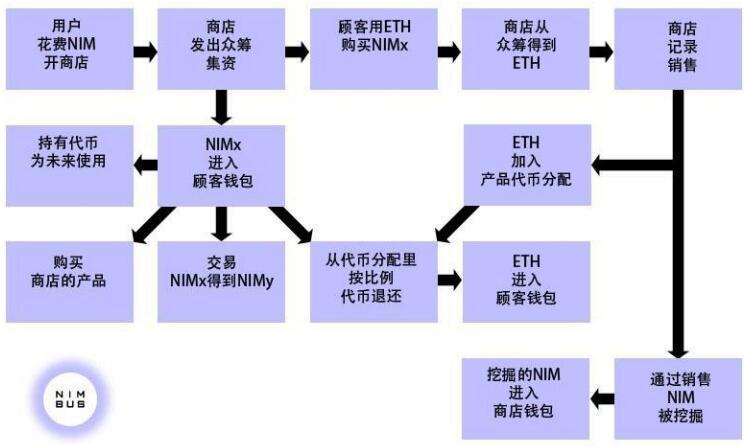 Nimbus(NIM)一种新型的加密货币