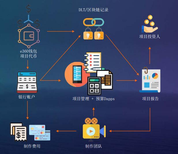 ephelants360(XEP)基于区块链技术的电影和电视制作平台