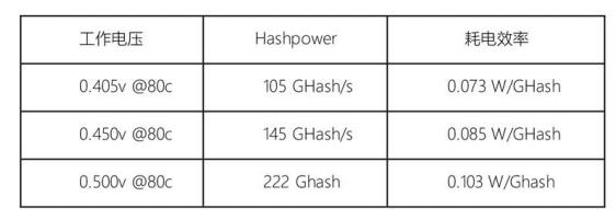 12SHIPS 采矿基础设施差别化的技术