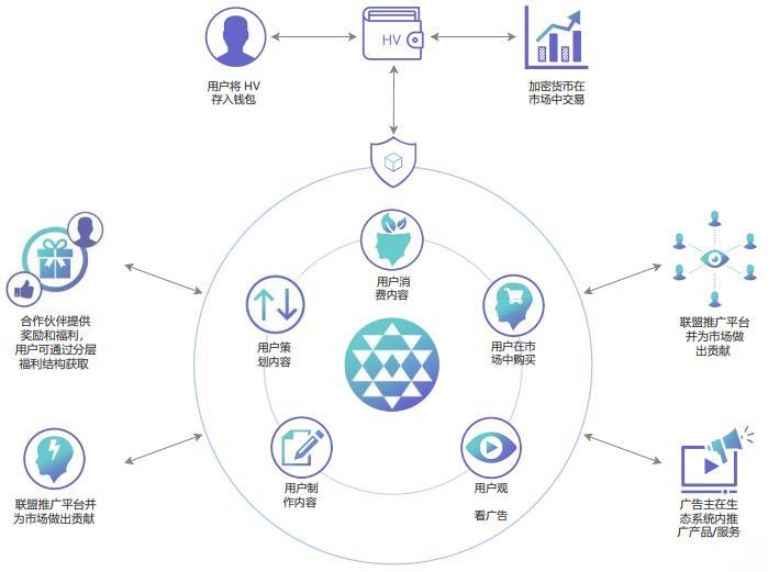 HighVibe Network(HV)基于区块链的意识社区