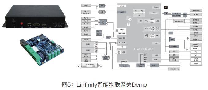 Linfinity(LFT)一个服务供应链的区块链应用平台