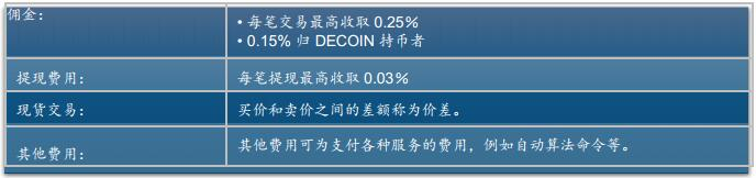 Decoin以区块链为基础的分散型交易和贸易平台