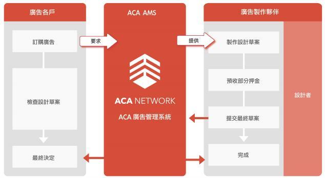 ACA Network利用区块链技术构建的广告网络系统