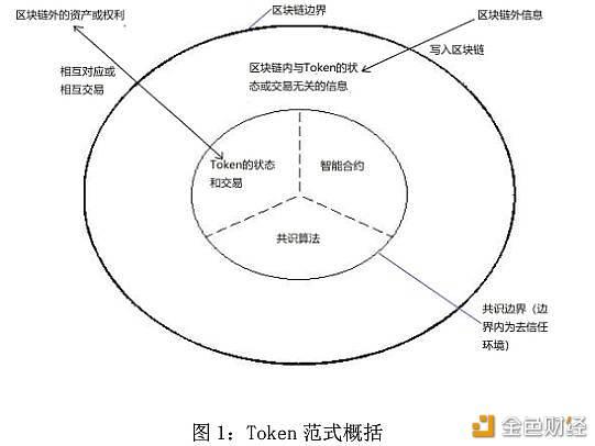 重温央行工作论文:区块链能做什么、不能做什么?
