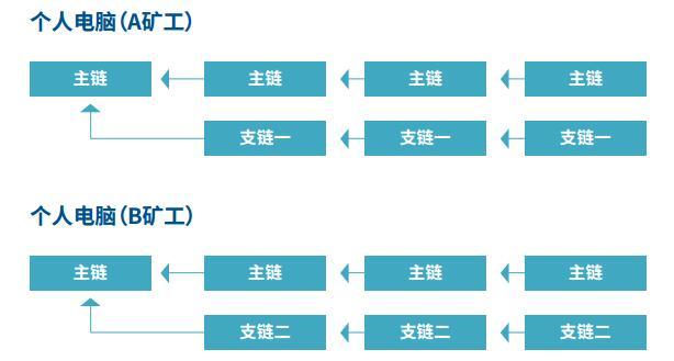MagnaChain(MGC)全新开发的区块链公有链系统