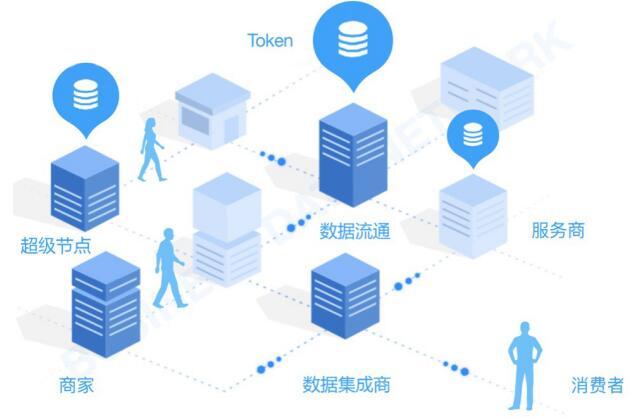 BDN(Business Data Network)基于区块链的商业数据生态网络