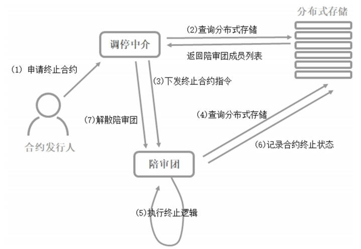 PalletOne高阶分布式共享帐本共治协议