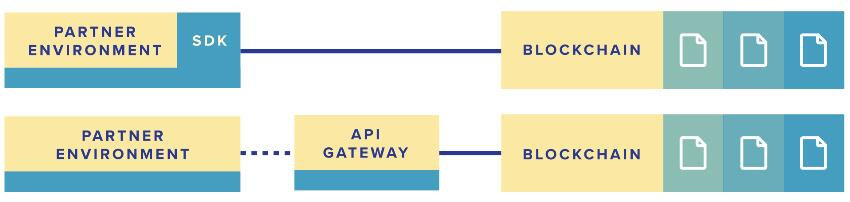 SupplyBloc(SUPX)以供应链基础设施的区块链平台