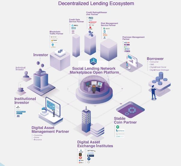 蜂巢星球(Social Lending)基于区块链技术的社交金融平台