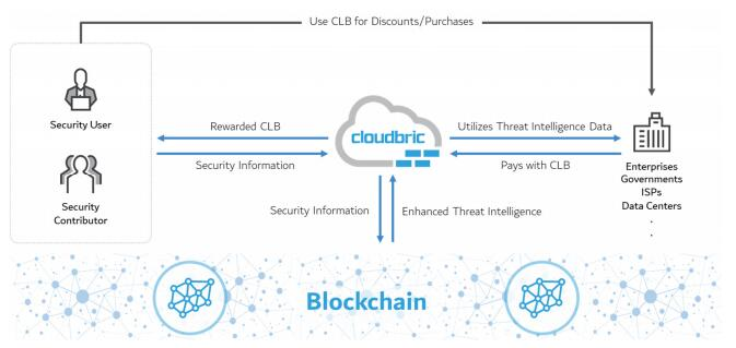 Cloudbric(CLB)基于区块链技术的下一代AI网络安全