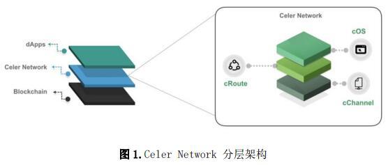 Celer Network构建匹配互联网规模的区块链应用入口平台