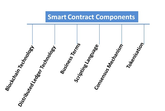 智能合约是什么及案例研究
