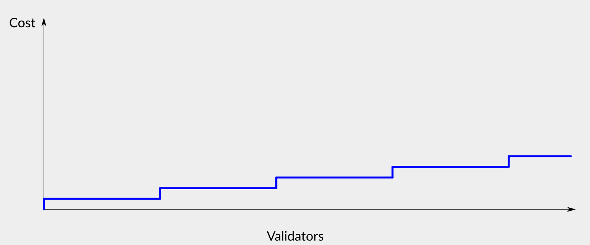 三个角度说透以太坊 2.0 的验证者成本