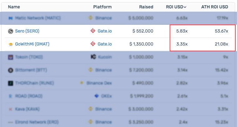 Cryptorank:目前仅两家交易所首发项目收益率为正,Gate.io为其中之一