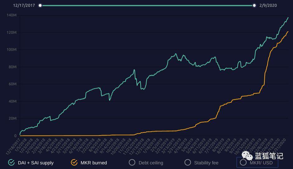 从市盈率角度分析主流 DeFi 代币估值与市场情况