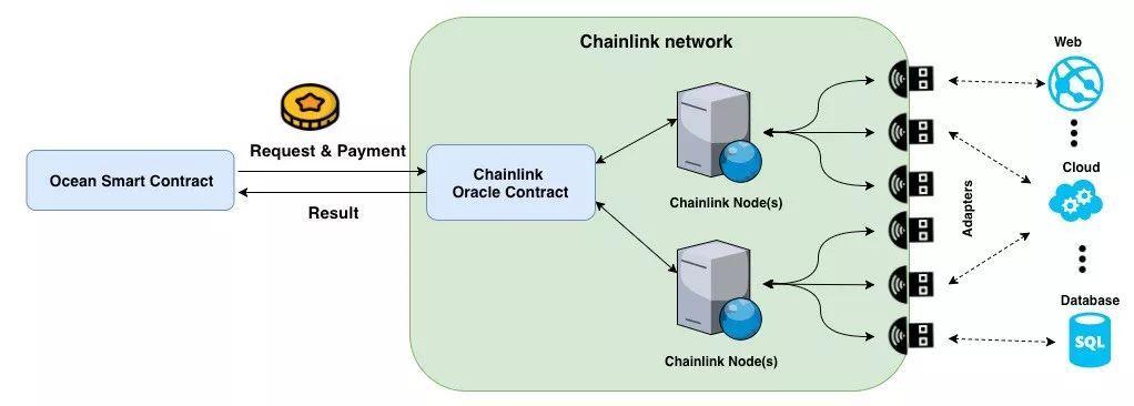 手把手教你搭建 Chainlink 预言机网络与数据交互