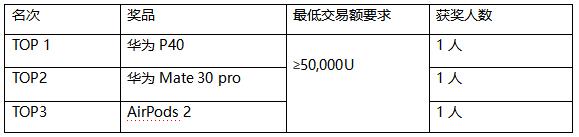 BCH、BSV减半交易日 三重活动瓜分万元奖励(0408)