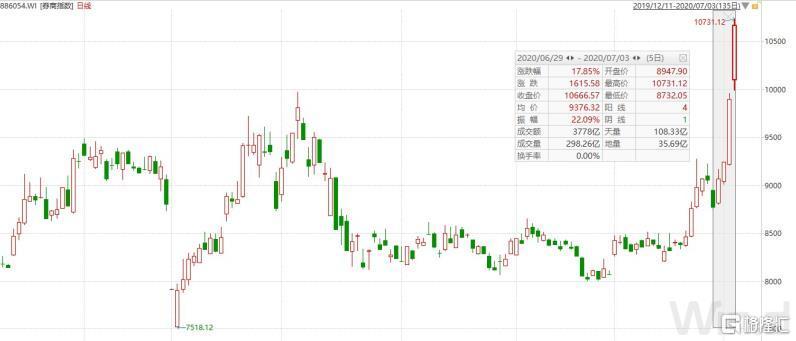 上证强势站上3100点,连券商ETF都快涨停了!