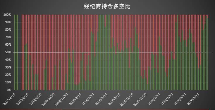 市场缺乏明确单边倾向 价格波动主导调仓思路 | CFTC COT 比特币持仓周报