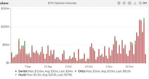加密衍生品周报 | ETH 交易热度飙升,BTC 期货持仓单日降逾 16%
