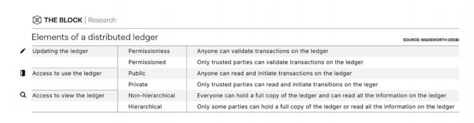 探究 DLT 架构国际结算与央行数字货币实践 The Block × Apifiny 联合发布