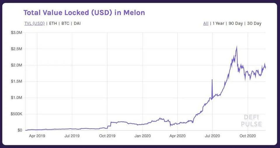 入门链上投资基金:了解 Set Protocol、 Melon 与 dHEDGE 特性与优劣势
