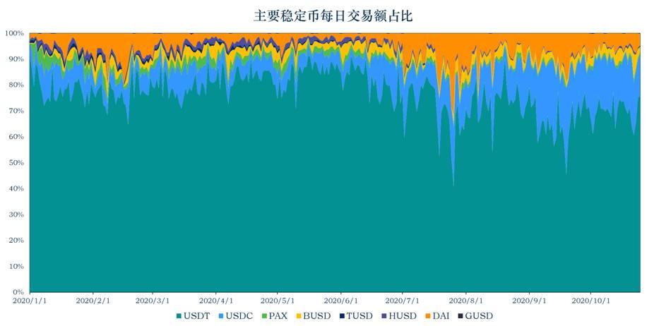 稳定币 10 月动向   流通市值逾 220 亿美元,稳定币走出以太坊
