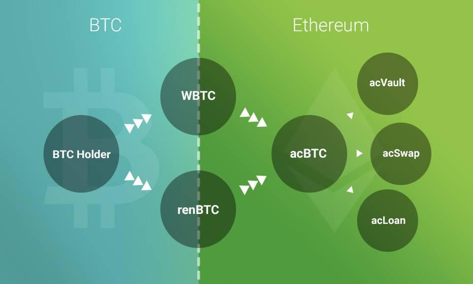 对话 acBTC 创始人 Daniel:跳出资产跨链,全面构想比特币 DeFi 生态系统