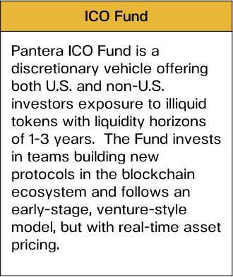 Pantera:比特币的需求是供应的三倍?