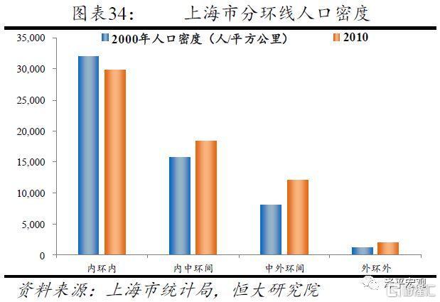 任泽平:从国际经验看北京上海等超大城市人口发展趋势
