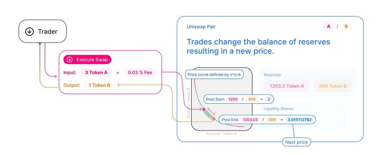 年度最佳|Uniswap:未来金融的驱动力,UNI攀升主流币指日可待?