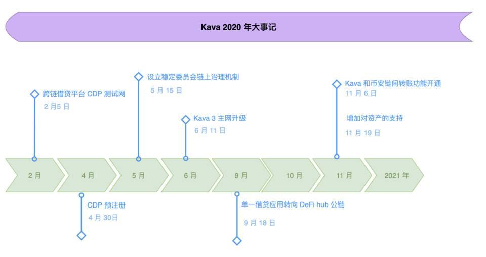 Kava 5 主网升级完成,详解主要功能及 HARD 跨链货币市场Kava 5 主网升级完成,详解主要功能及 HARD 跨链货币市场 一张图读懂:盘点支持比特币支付薪水的大型企业