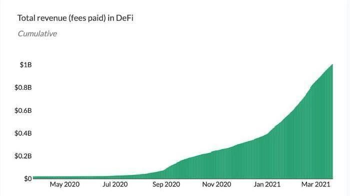 Yearn 能否颠覆 110 万亿美元的资产管理行业?加密谷日报丨英超南安普顿足球俱乐部支持比特币支付奖金 硬核丨深入理解 DAO2DAO 关系的概念模型