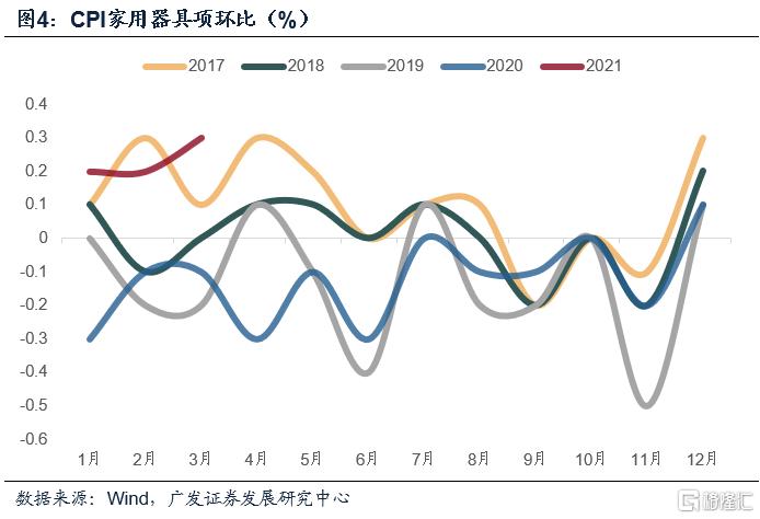 郭磊:三因素叠加导致PPI中枢显著上移
