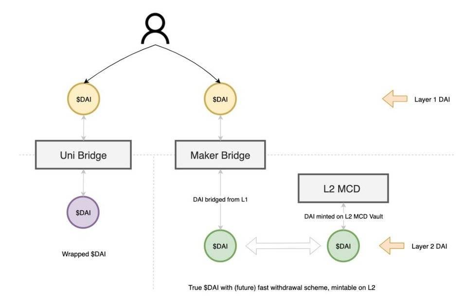 解读 MakerDAO 的多链战略:如何选择 Layer 2 路线?解读 MakerDAO 的多链战略:如何选择 Layer 2 路线? 比特币挖矿真的有害环境吗?Coinbase 澄清比特币挖矿的 5 个误解