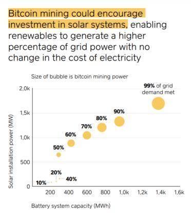 马斯克批评比特币浪费能源,但也有人说它是清洁能源的关键马斯克批评比特币浪费能源,但也有人说它是清洁能源的关键 牛尾垃圾币横行?64% 调查者认为与 2017 非常相似