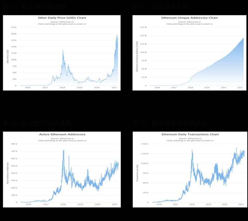 探讨全球数字资产发展趋势与挑战:DeFi 爆发,机构涌入探讨全球数字资产发展趋势与挑战:DeFi 爆发,机构涌入 深度讨论:区块链赋能版权激发数字文化消费潜能