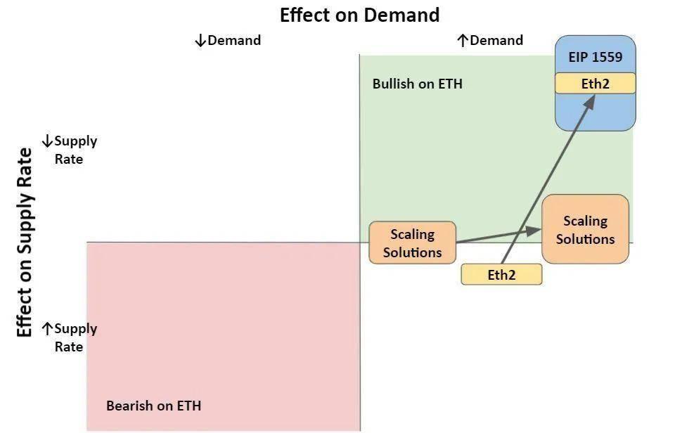 """以太坊 2.0 和 EIP-1559 会对以太坊代币经济学造成什么影响?以太坊 2.0 和 EIP-1559 会对以太坊代币经济学造成什么影响? 资本的倾斜,瞩目""""古老""""项目- Algorand"""